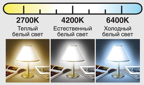 Лампы излучают свет разных оттенков, какой выбрать?
